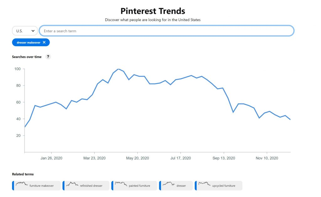 "Pinterest Trends Tool showing search term ""Dresser Makeover"""